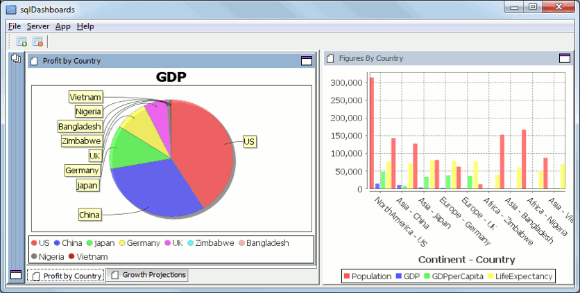 dashboard with Pie Chart and Bar Chart
